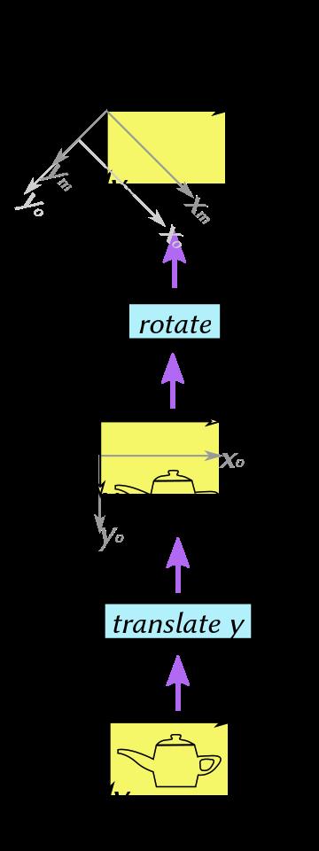 matrix conventions